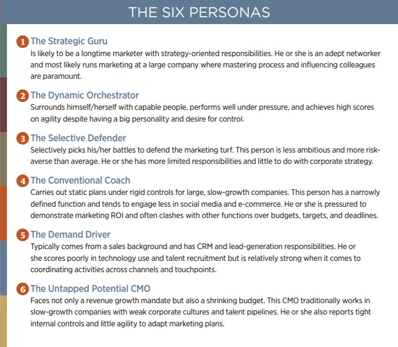 "For SAP: Clustering survey data to create 6 CMO personas and a ""Which are you?"" quiz."