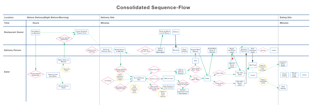 consolidated sequence-flow model