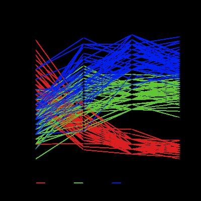 A parallel coordinate plot