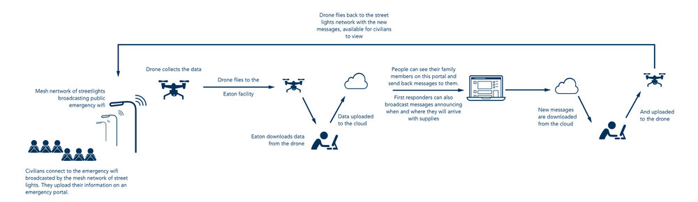 An overview of Drone Mailman