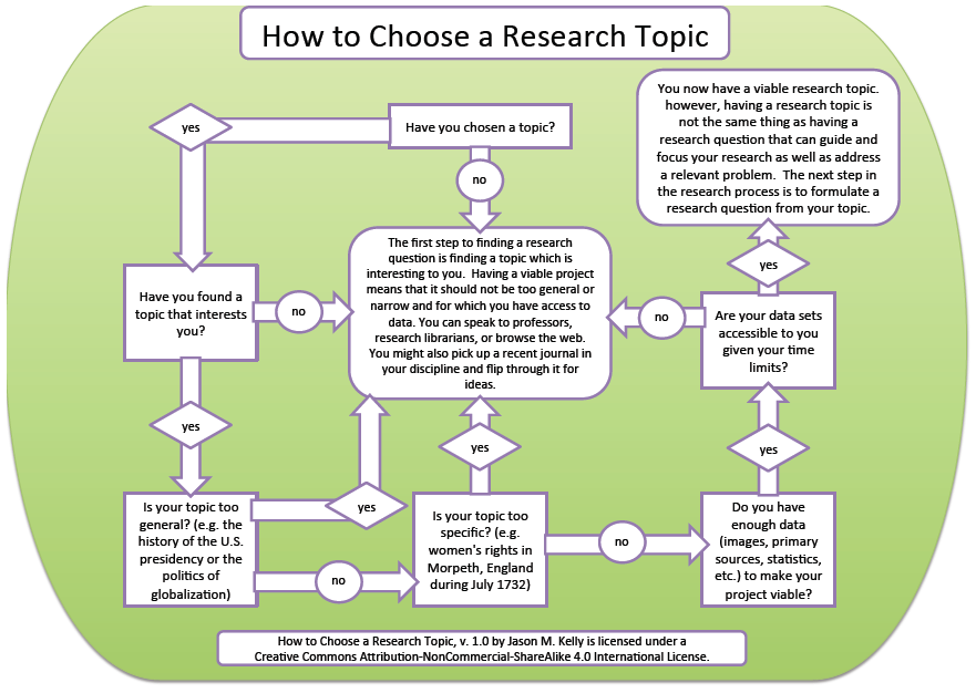 Q. How can I choose a good topic for my research paper?