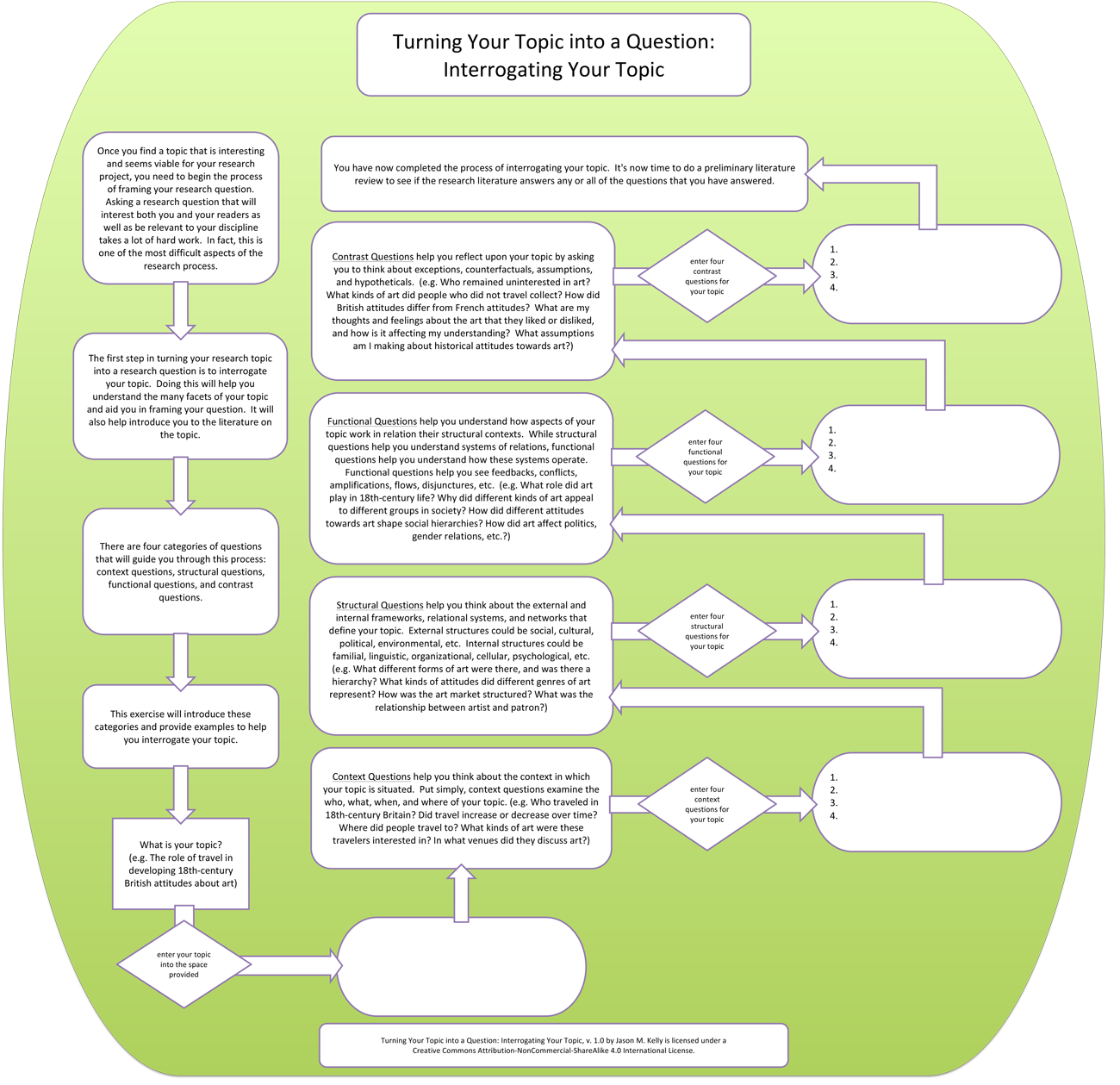 Flowchart: Turning Your Research Topic into a Research