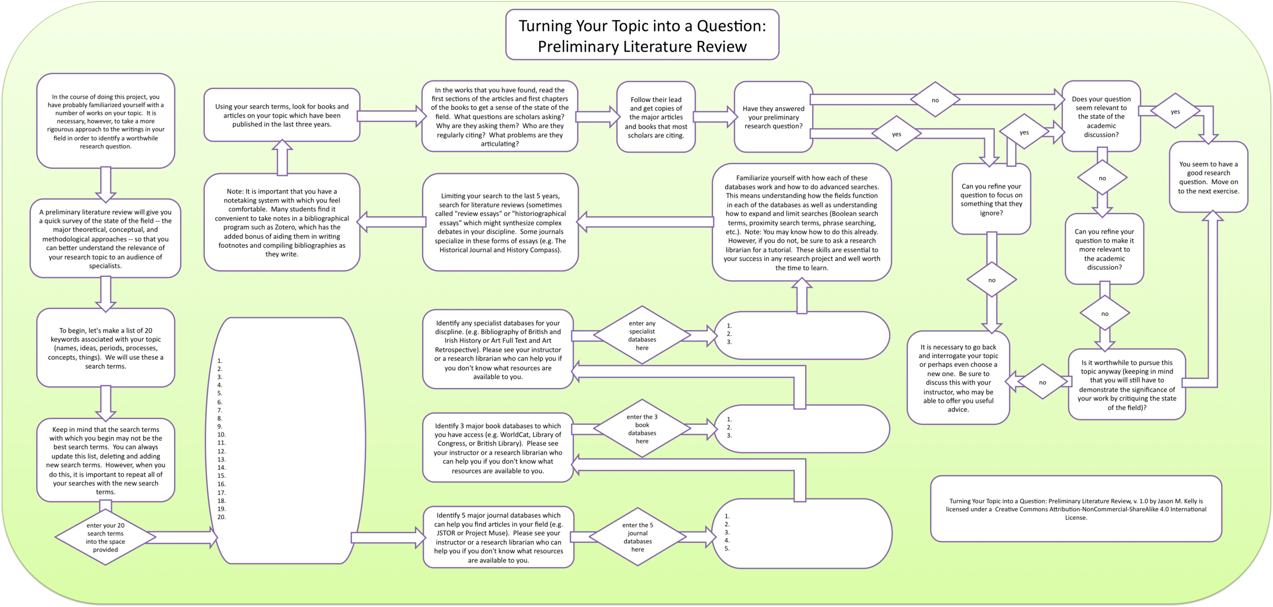 Turning Your Topic into a Question: Preliminary Literature Review, v. 1.0 by Jason M. Kelly is licensed under a Creative Commons Attribution-NonCommercial-ShareAlike 4.0 International License.