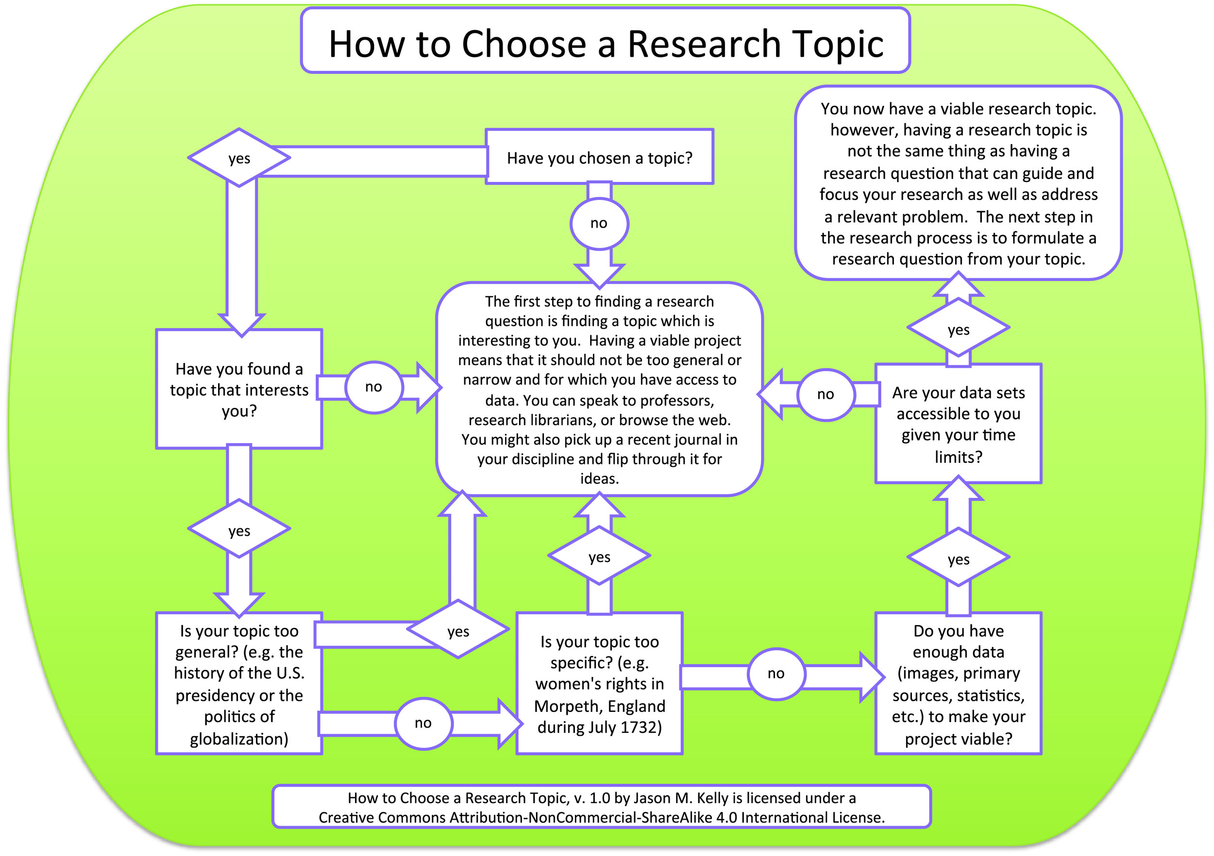 Finding a Research Topic Flowchart