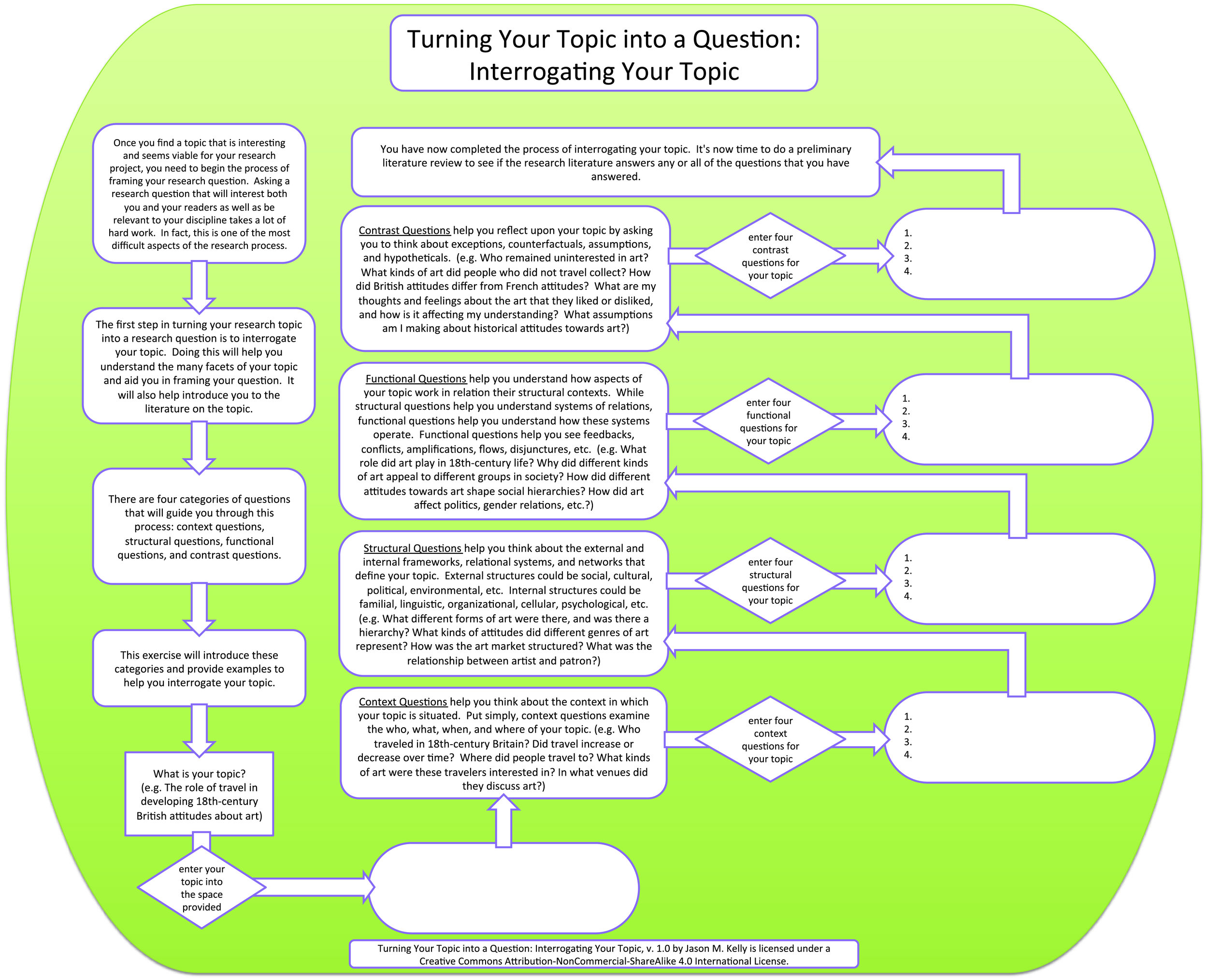 Interrogating Your Topic Flowchart