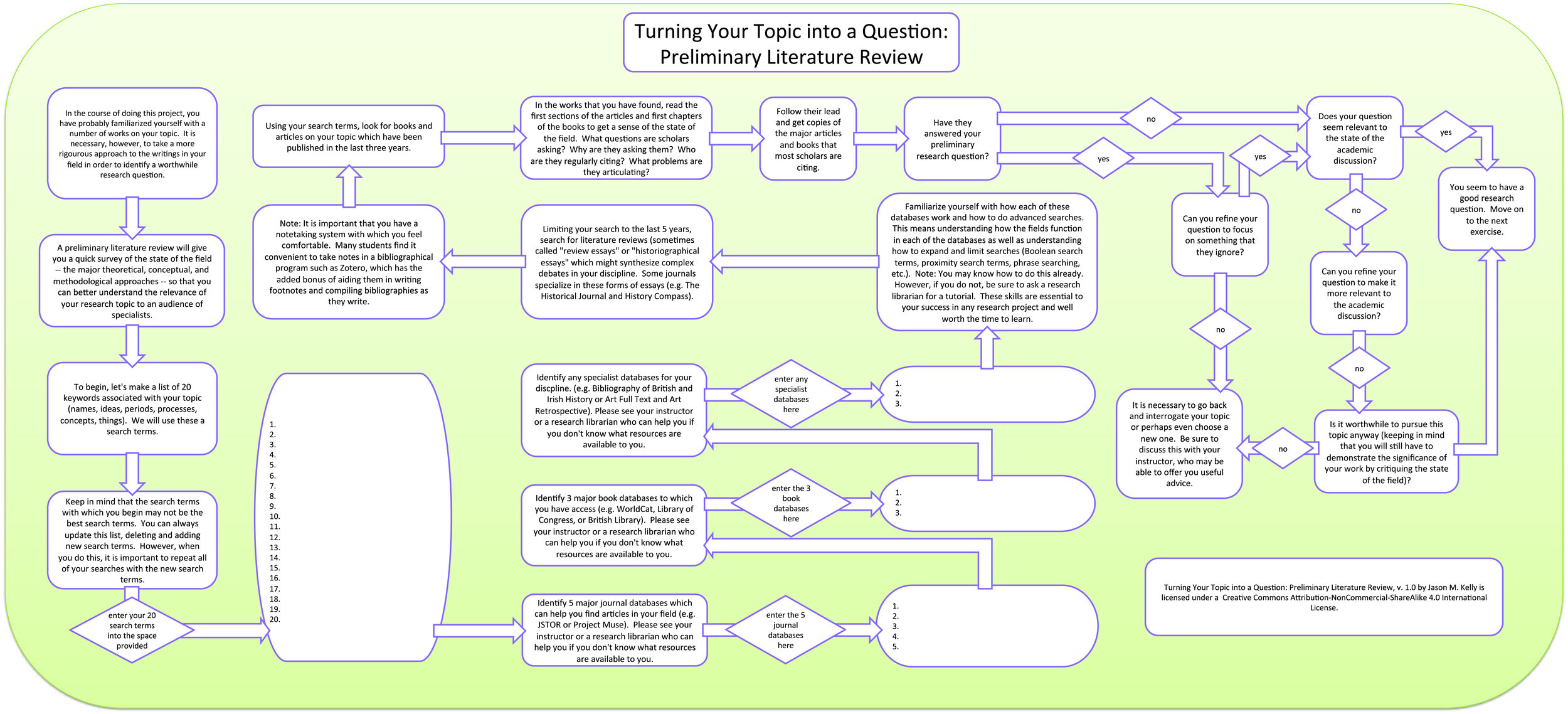 Preliminary Literature Review Flowchart