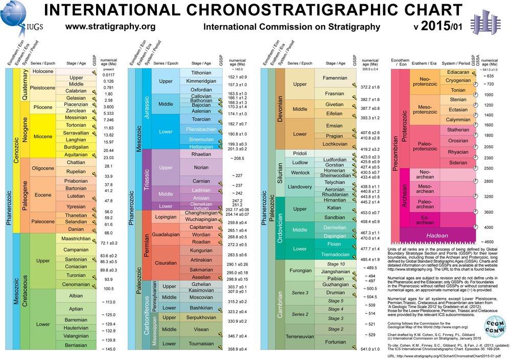 ICS-Geostratigraphy-Chart.jpg