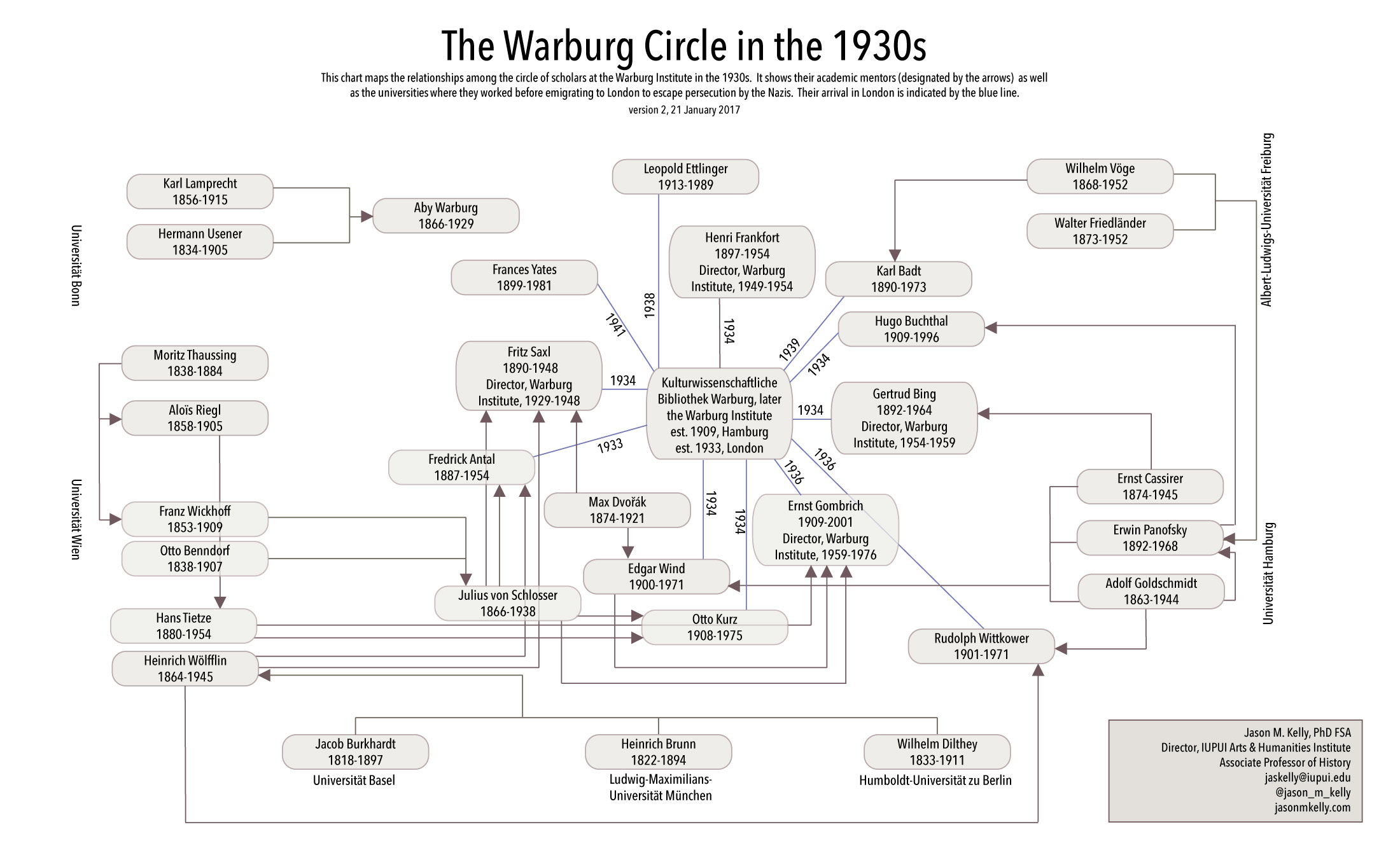 The Warburg Institute in London