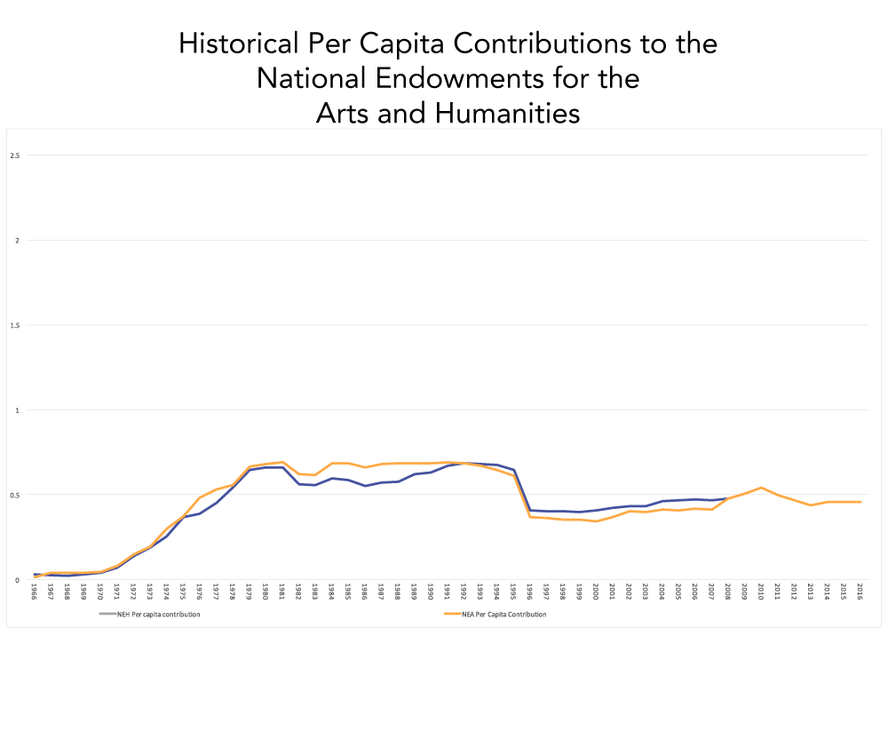 Historical NEH and NEA Funding Per Capita not Adjusted for Inflation