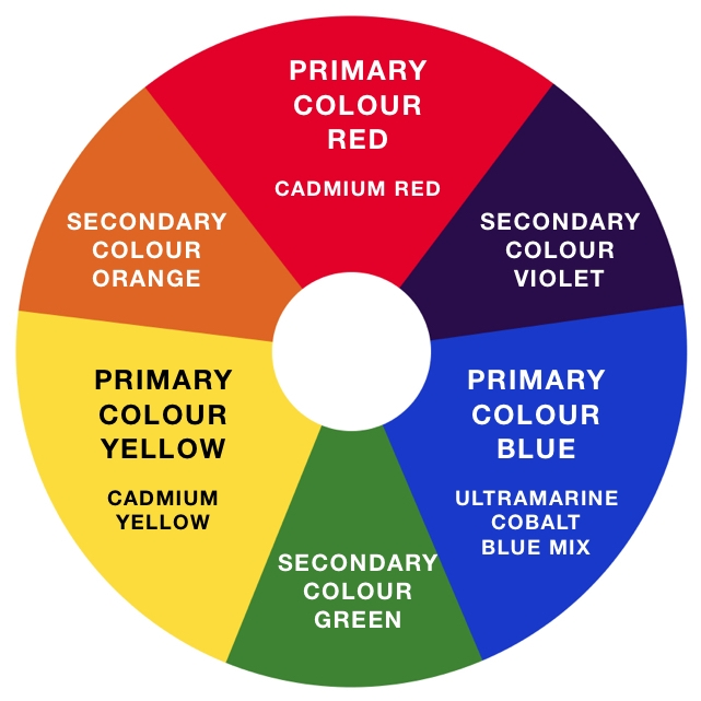 Colour palette with three basic primaries of  red, yellow and blue , with typical acrylic paint pigments. Mixing these in practice often ends up making muddy secondary colours.