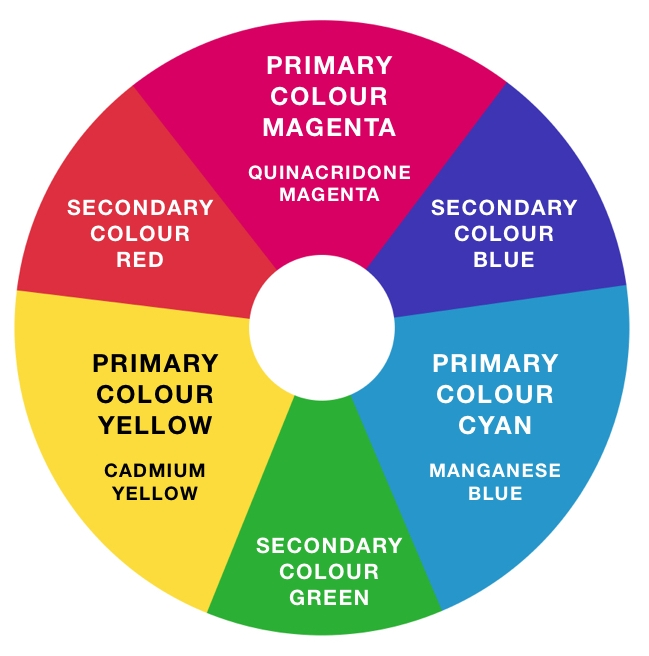 Colour palette using primary colours  magenta, yellow and cyan , with acrylic paint pigments. When mixed, the secondary colours appear as reasonably vivid hues of red, green and blue which are also the  primary colours of light .