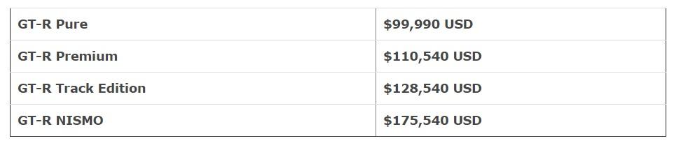 Nissan GT-R 2019 pricing.jpg