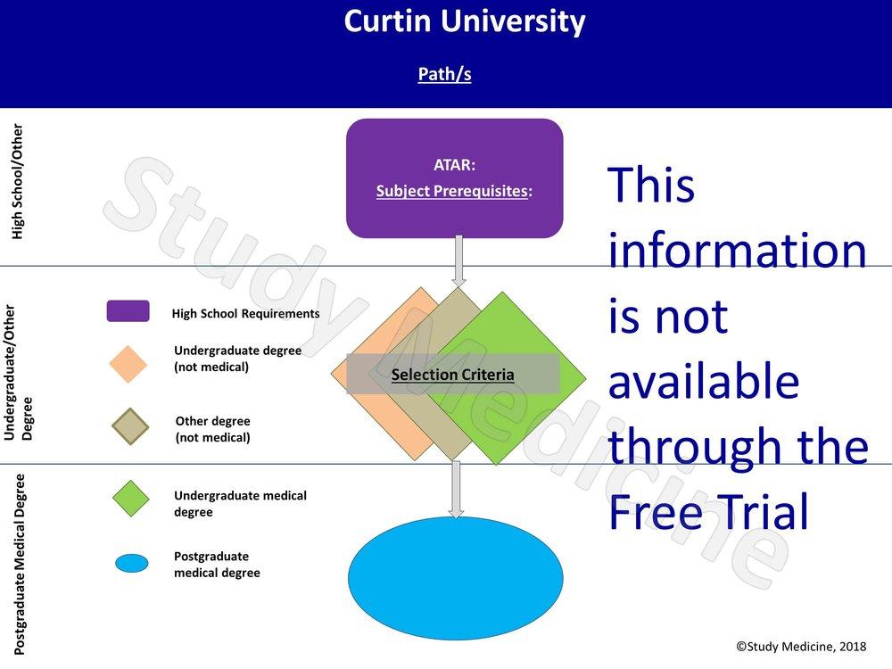Curtin Medical School