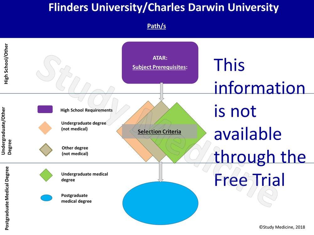 Flinders Medical School