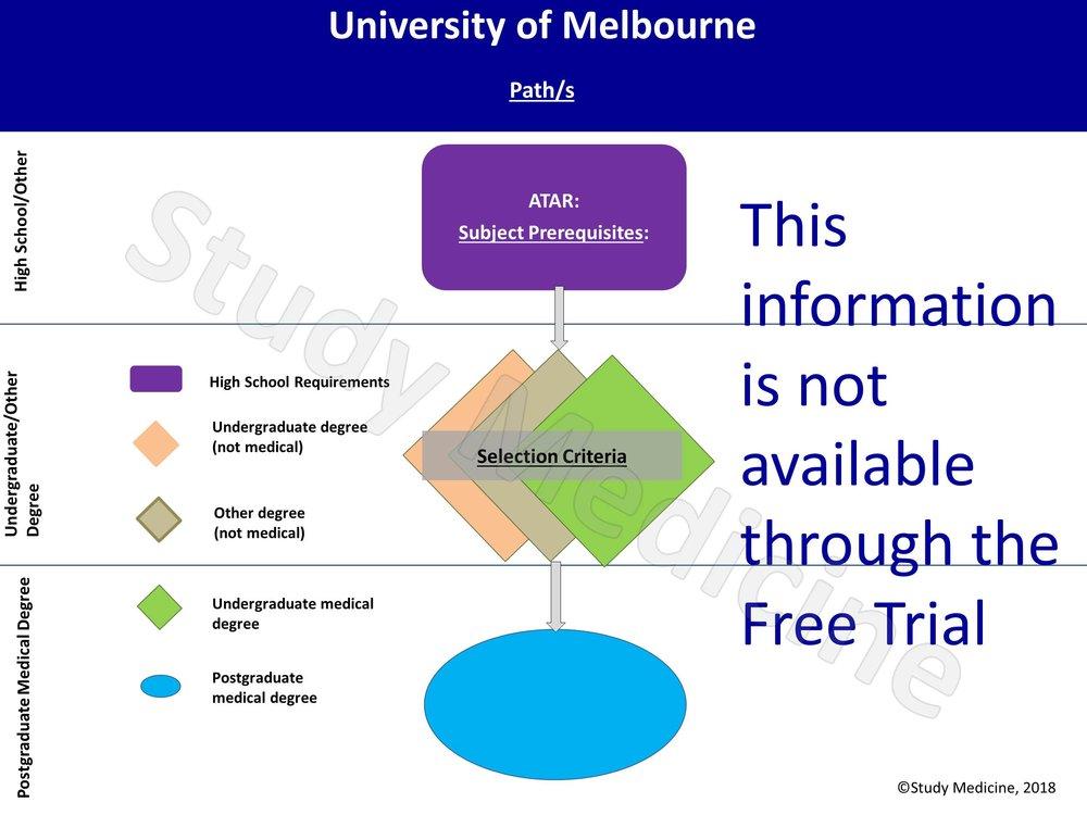 University of Melbourne Medical School