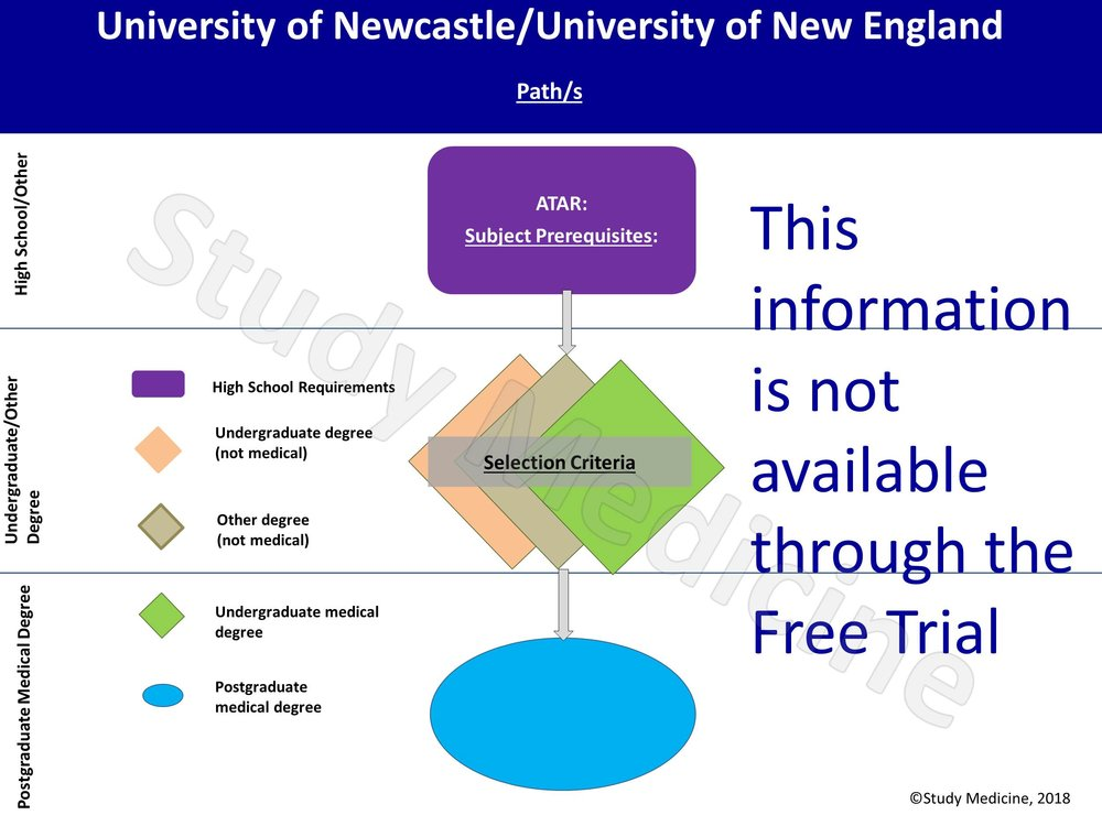 University of Newcastle Medical School