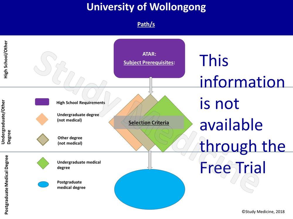 University of Wollongong Medical School