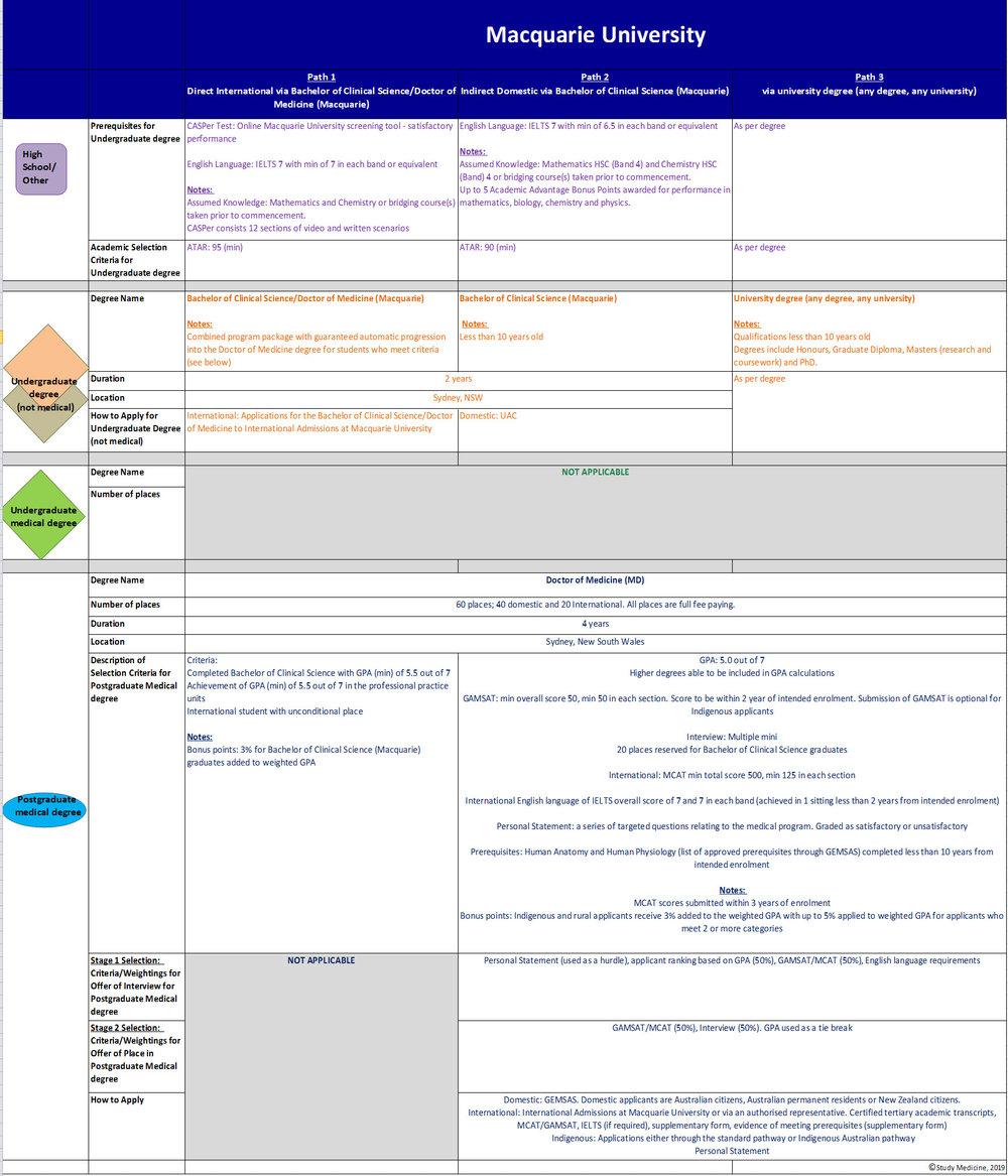 macquarie-medical-school-entry-requirements2319.JPG