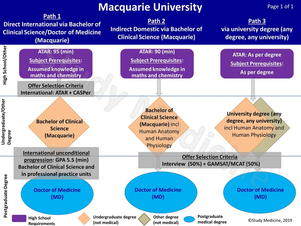 macquarie-university-medicine