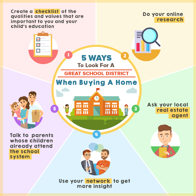 5 Ways To Look For A Great School District When Buying A Home