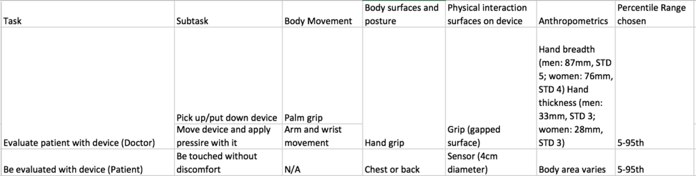An ergonomic analysis table detailing the various tasks required of the product and the related anthropometric information.