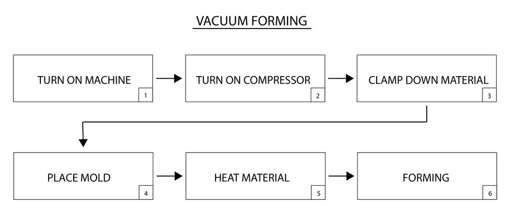 vacuum forming the making complex rh wu make com