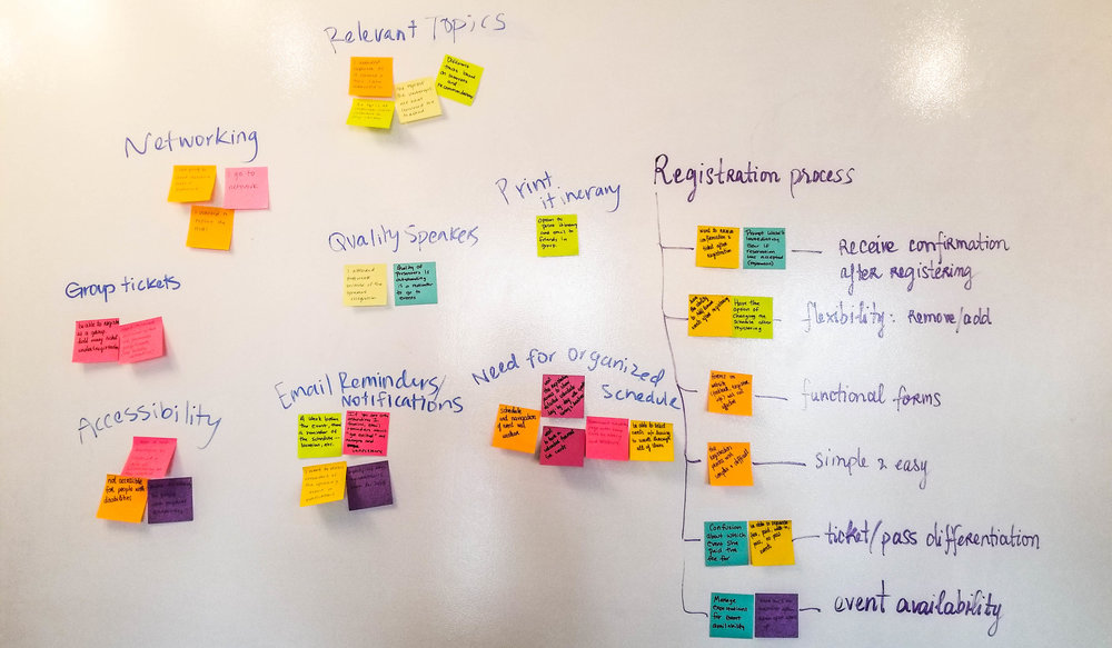 We synthesized Affinity Mapping to understand users' pain points