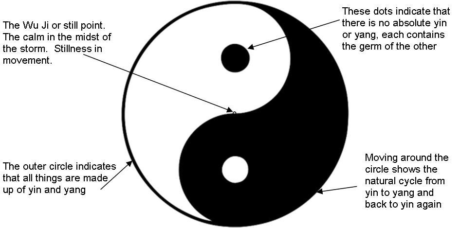 Yin-Yang-Diagram.jpg