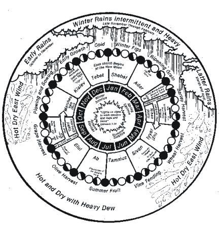 Hebrew Calendar seasonal lunisolar calendar