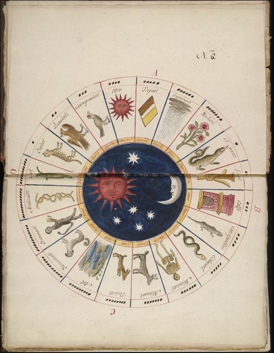 Mexica (Aztec) Calendar Wheel drawn by Mariano Fernández Echeverría y Veytia from the Sun Stone, or the Stone of Axayacatl.