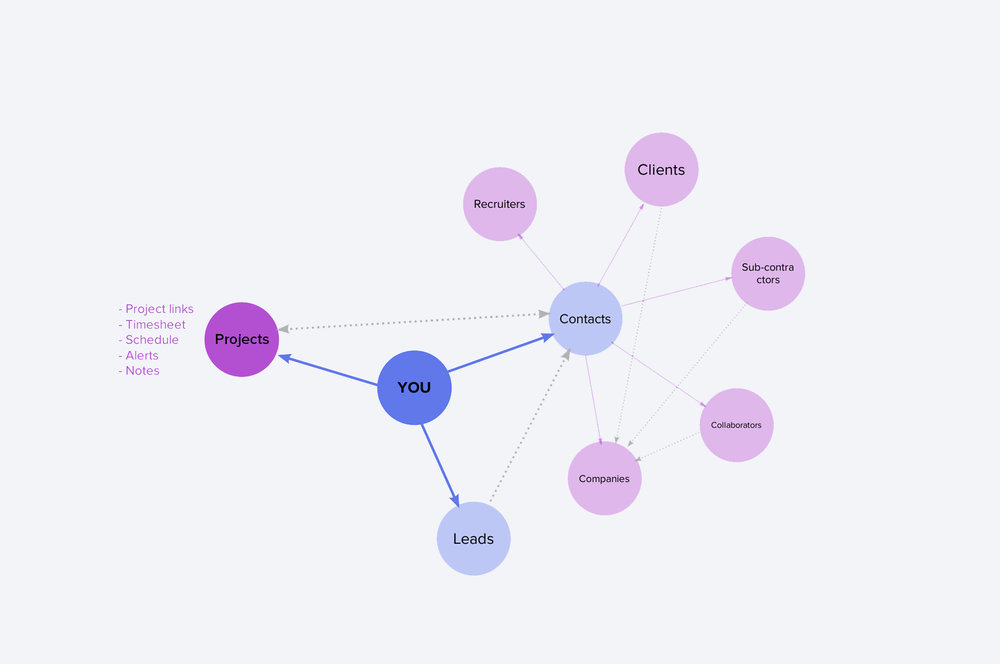 Synthesis: Freelancer's network