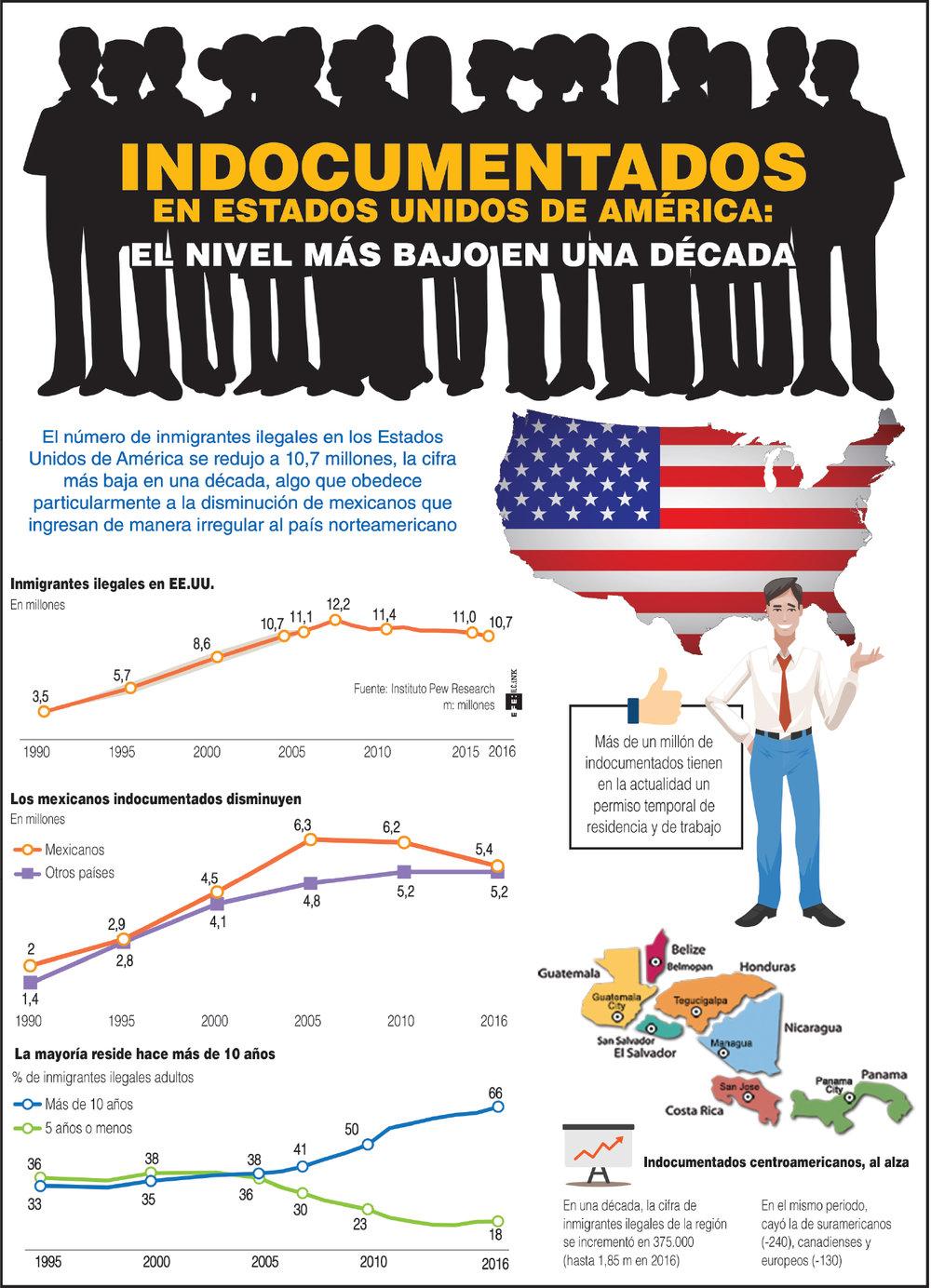 INFOGRAFIA - Indocumentados en Estados Unidos.jpg