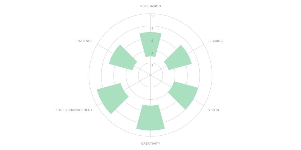 Previous Target Profile visualization