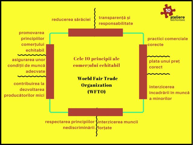 Principiile certificării Fair Trade - WFTO