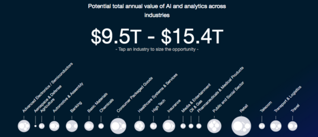 Potential total annual value of AI and analytics in Retail (Source:  McKinsey Analytics )