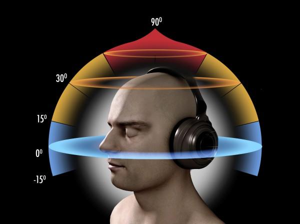 """Les enregistrements se font en 5.1 et en  binaural , une technologie de pointe de spatialisation sonore prodiguant à l'auditeur un vécu proche et sensible du son avec de simples écouteurs. Tous nos enregistrement sont basés sur des techniques de captation """"3D"""" (utilisation de micros et techniques spéciales dans une acoustique naturelle).  Les résultats proposés sont :  • au format audio multicanal 5.1 Dolby Digital ou Dolby Atmos. Ce dernier format, d'abord exploité dans les salles de cinéma à partir de 2012, peut désormais être mis en place dans nos salons, home cinéma, cabinet thérapeutique, etc. L'auditeur bénéficie alors d'une immersion sonore avec un rendu tridimensionnel conduisant à une expérience sensorielle impressionnante.  • en Binaural. Le son binaural reproduit la perception sonore naturelle humaine (et animal) et ce par simple restitution au casque ou écouteur (évitez les équipements de premiers prix, qui risquent d'agresser vos oreilles et donc votre cerveau).  La sonorisation de nos concerts se fait à l'aide de diffuseurs dit  """"HOLOGRAPHIQUE"""" . Technologie de restitution sonore par des enceintes à 360°, libre de tout stress lié au son """"frontal"""" des enceintes traditionnelles, prodiguant une expérience sonore comme en milieu naturel.  Cette technique permet à notre label la production de musiques de film organiques et naturelles basées sur des prises de sons inédites de la nature et d'instruments aux timbres très riches. Musiques innovantes adaptées aux films mettant la pureté de la nature en scène. Différents projets sont en cours notamment liés aux cétacés et au monde marin (en étroite collaboration avec la Dolphin Embassy et USEA)."""