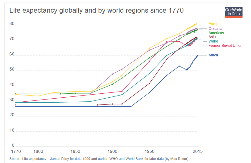 Global life expectancy has doubled in the past 100 years.