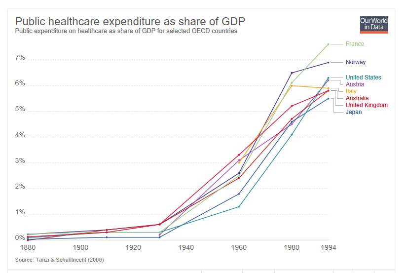 Healthcare is being seen more and more as a right (vs a luxury) especially more developed countries.