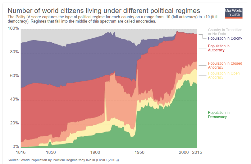 The proportion of humans living in democracies vs colonies/autocracies/anocracies continues to grow.