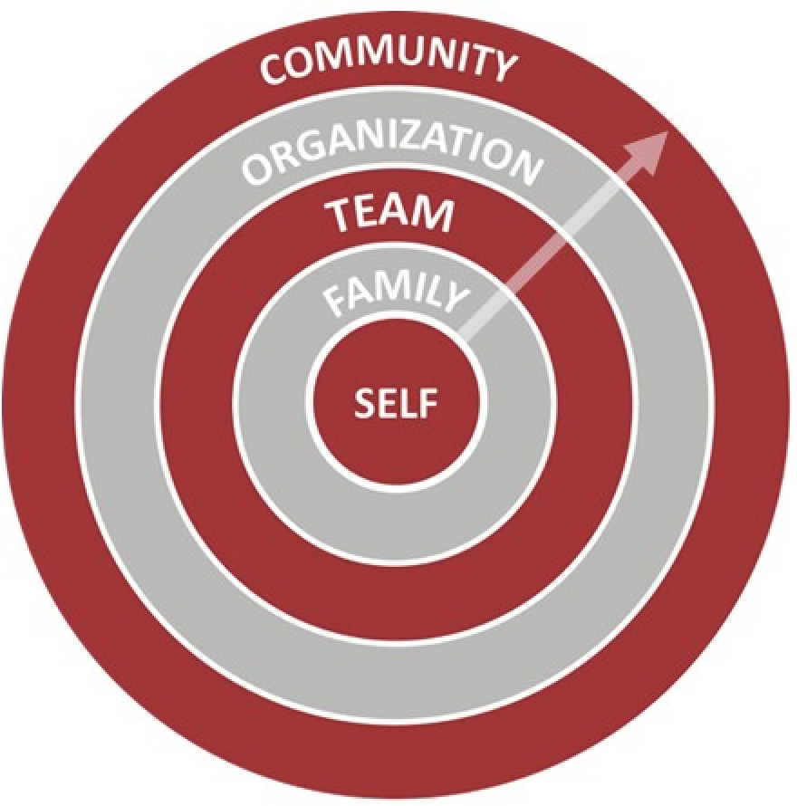 We believe community starts with self.  - Not only is our community part of our circle of influence, but our effectiveness at serving our communities is impacted and served by our other circles of influence. Simply being aware and mindful of your influences is a huge step in the right direction.  Photo Credit: GiANT