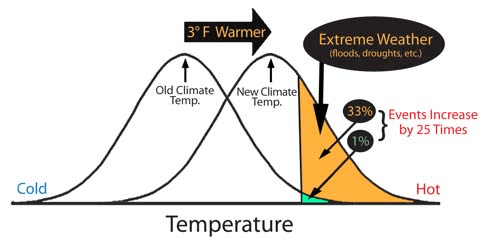 climate-change-fewdegrees.png