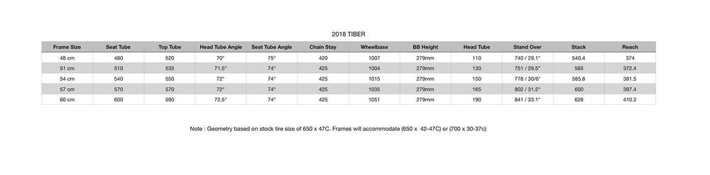 2018 Tiber Geometry.jpg