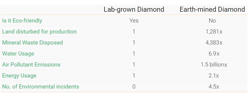 Lab-grown diamonds massively reduce environmental harm caused by diamond mining. http://betterdiamondinitiative.org/diamond-comparison/