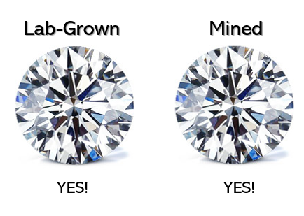 Lab-grown diamonds are physically, chemically, and optically identical to mined diamonds.