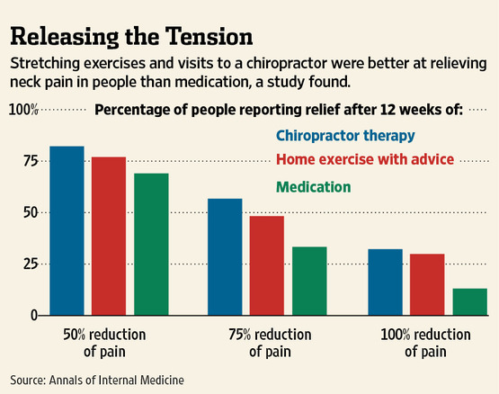 stretching-exercises-and-a-visit-to-the-chiropractor-were-better-at-relieving-neck-pain-than-medication1.jpg