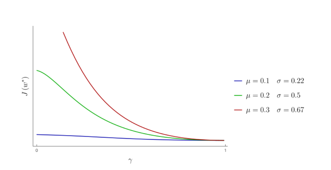 Optimal Fees for Geometric Mean Market Makers