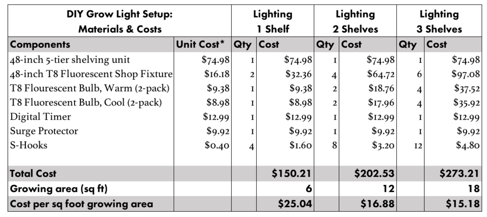 *Unit costs as of March 8, 2018. Prices subject to change. Found a better price? Let us know in the comments!