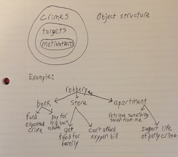 Fancy hand-drawn flow-chart of crime object structure