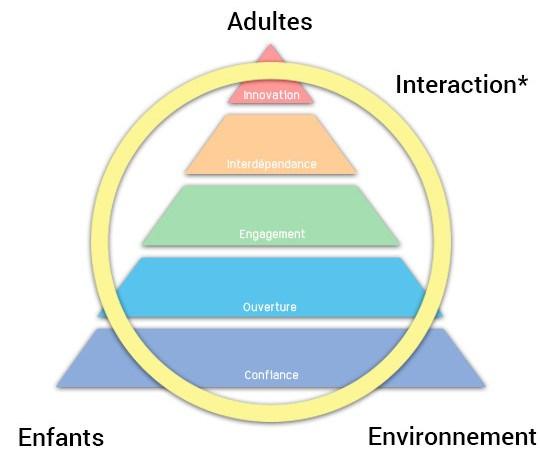 *L'école alternative accorde une grande importance à la relation et dégage des objectifs à partir de l'environnement, tout en respectant le rythme de l'enfant. La porte d'entrée est la relation avec l'enfant.