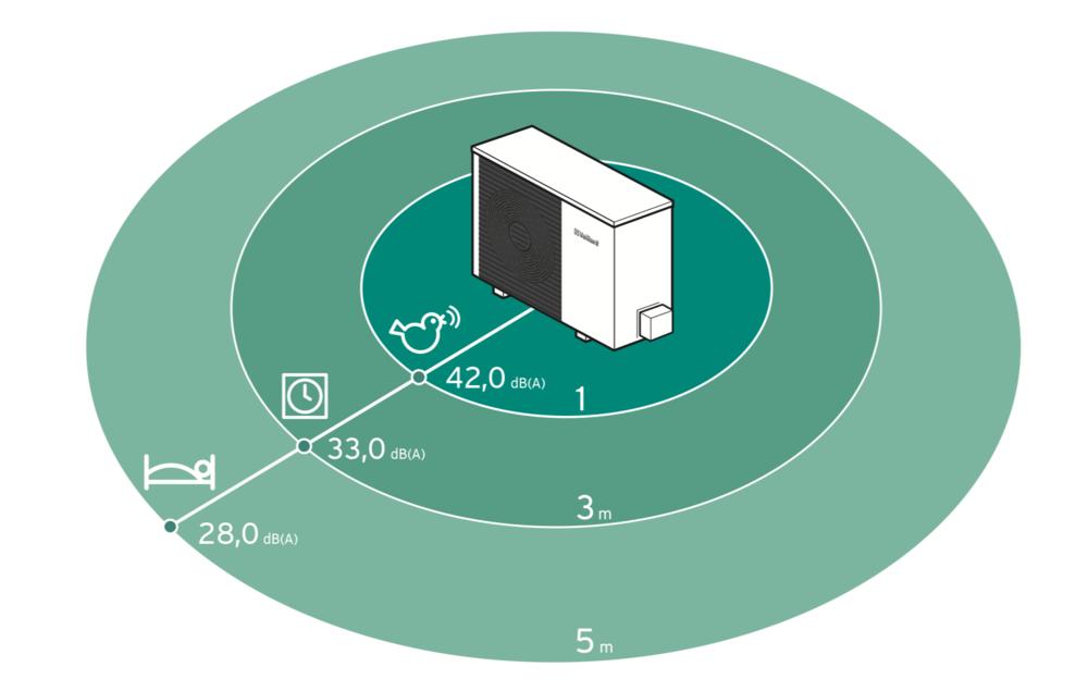 Die Werte zeigen den Schalldruckpegel der aroTHERM Split im Nachtmodus bei unterschiedlichen Entfernungen (bei Aufstellung der Wärmepumpe an einer Hauswand)